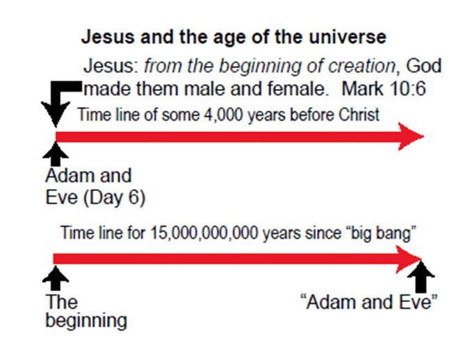 Jesus and the Age of the Universe