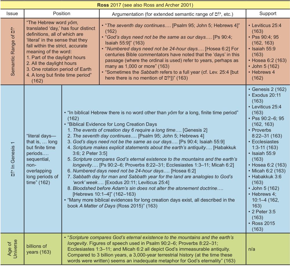 How Scholars' Perceptions of the Semantic Range of יוֹם