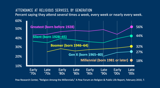 Attendance at Religious Services by Generation