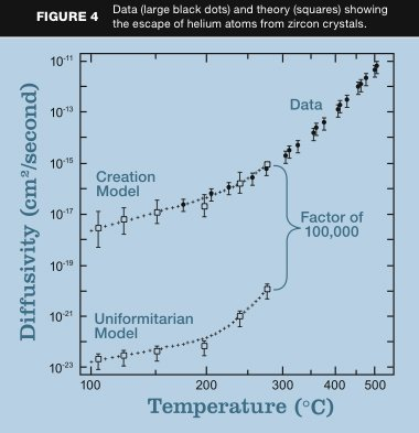 Diffusivity/Temperature Chart