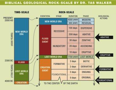 Biblical Geological Rock Scale
