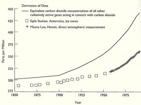 Atmospheric concentrations of CO2 have clearly increased since 1850.