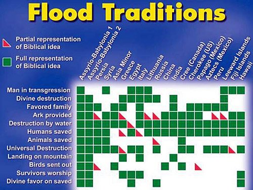 Flood traditions
