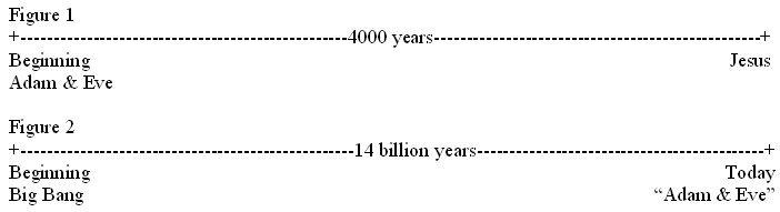 Time Graph