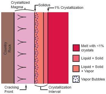 Margin of a Magma Chamber