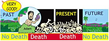 Figure 5: Biblical view of death