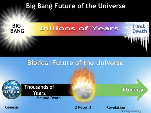 Biblical Future vs. Big Bang Future