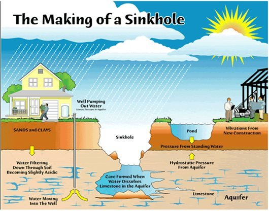 The Making of a Sinkhole