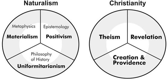 Naturalism vs. Christianity