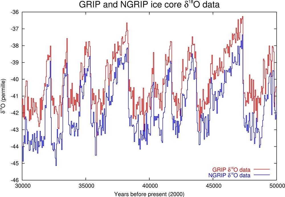 GRIP and NGRIP Ice Core Data