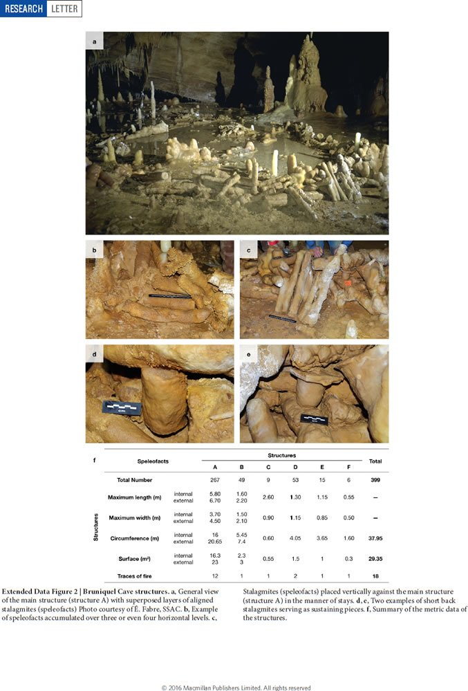 Neanderthal Construction