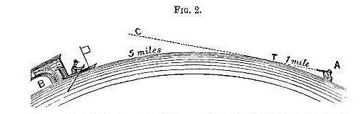 Rowbotham Curvature