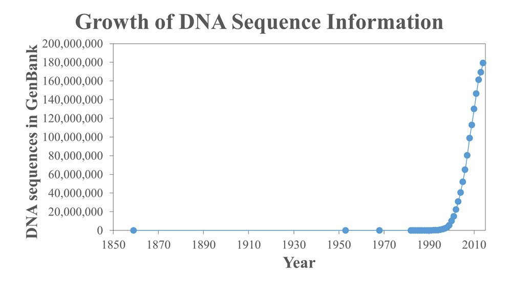 Growth of DNA Sequence Information