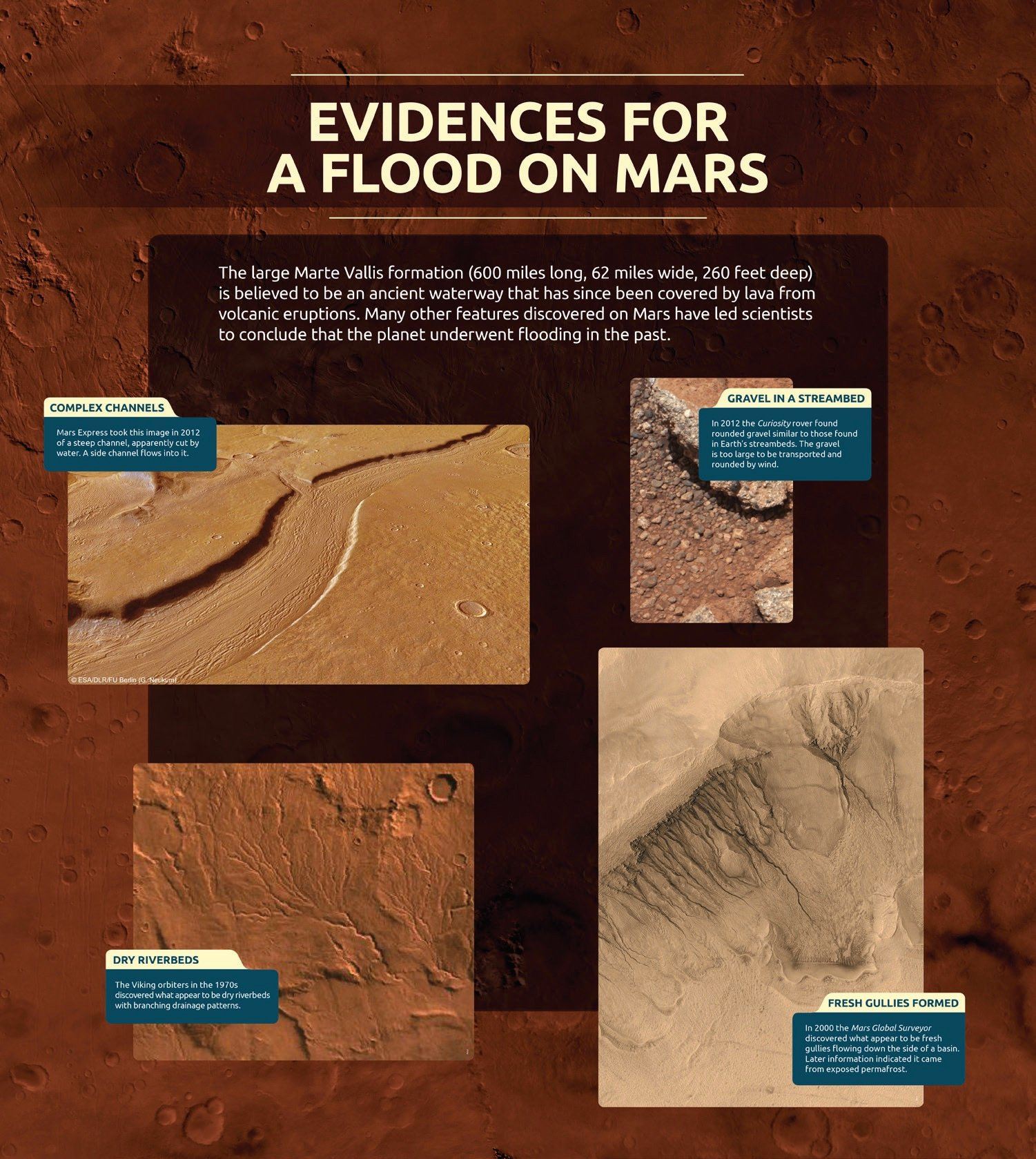 Evidences for Flood on Mars