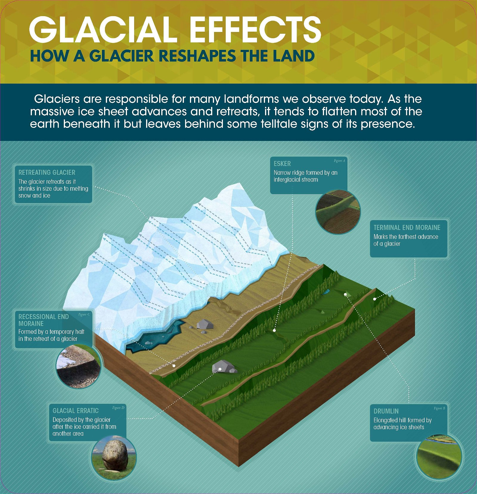 Glacial Effects