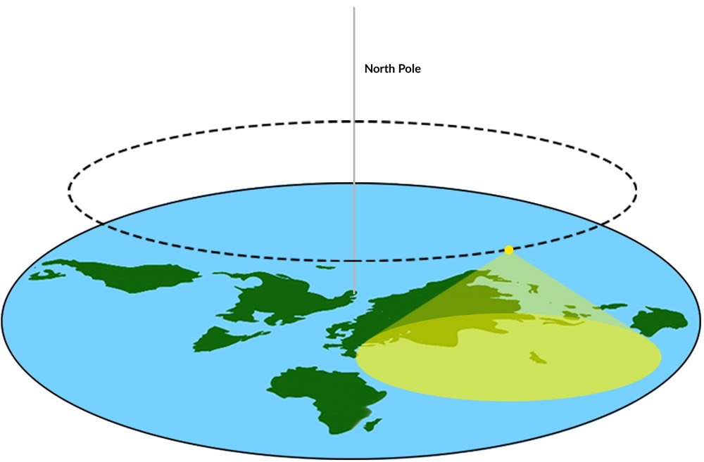 Sun Orbit over Flat Earth