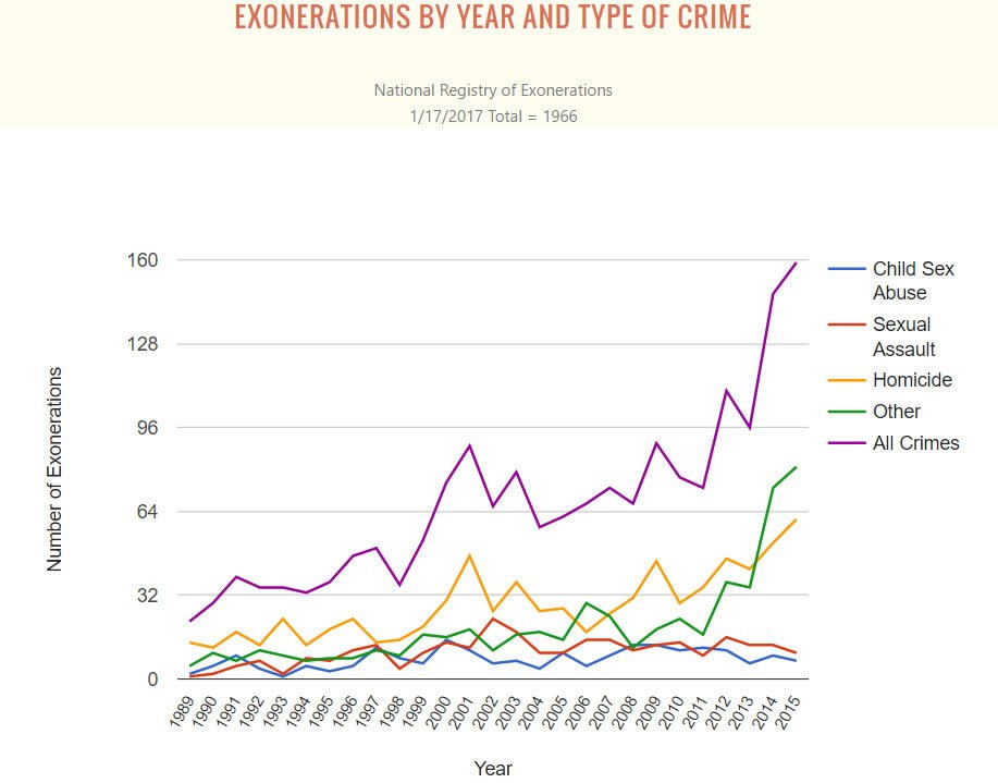 Exonerations by Year and Type of Crime