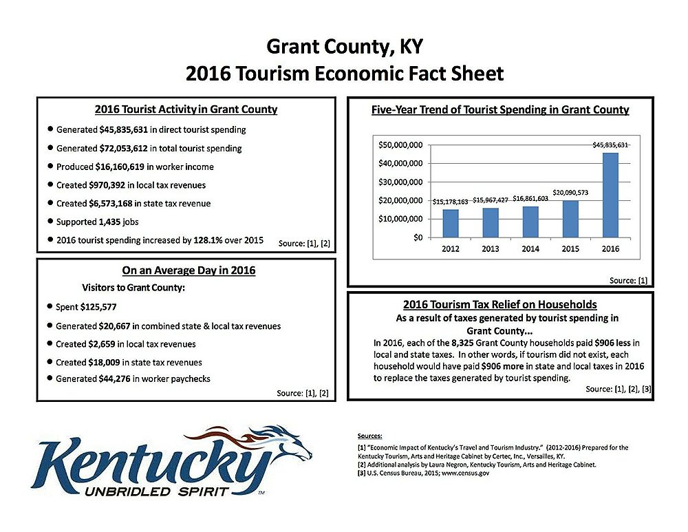 Grant County Tourism Chart