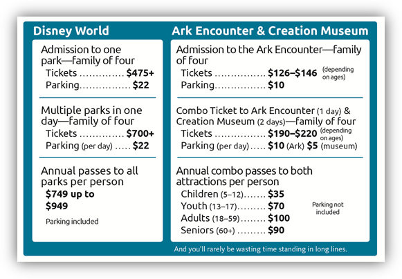 Admissions Prices for Ark Encounter and Creation Museum vs. Disney