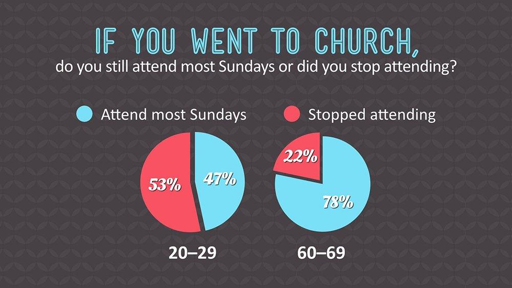 Church Attendance Pie Chart