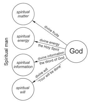 Basic units in the life of a spiritual person