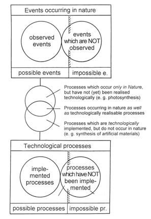 Possible and impossible events in nature and in technological processes