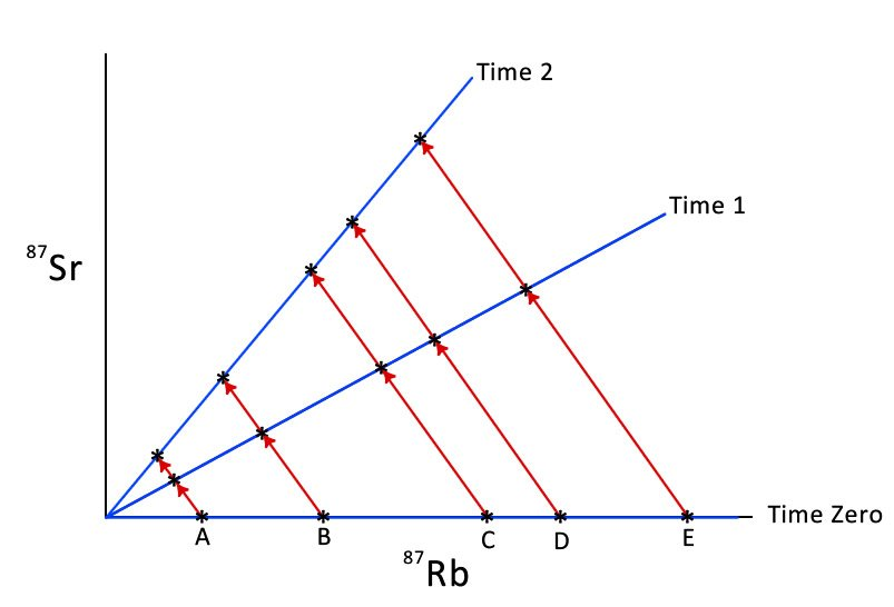 Rubidium-87 radiometric dating methods