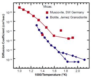 Helium diffusion dating