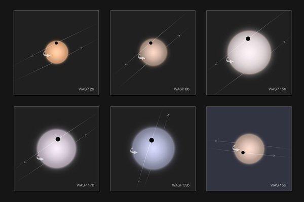 Retrograde exoplanets