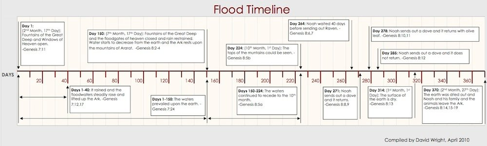 Flood timeline graph