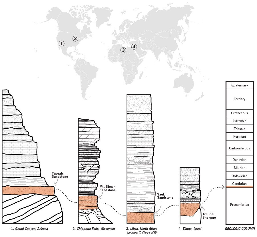 Layers Across Continents