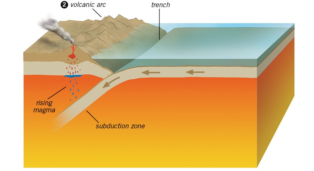 show me a diagram of a volcanic zone collision plate tectonics   the reality behind a theory answers in genesis  plate tectonics   the reality behind a