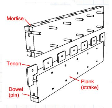 Mortise and tenon planking