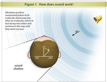 How sound works
