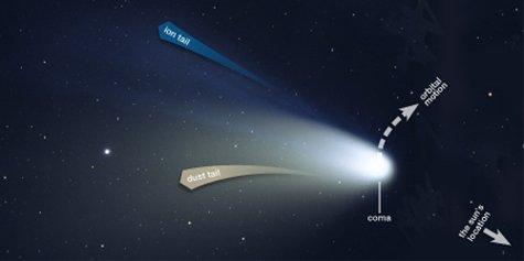 Comet parts