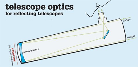 Telescope Optics for Reflecting Telescopes