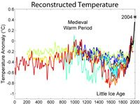 2000 Years of Temperatures