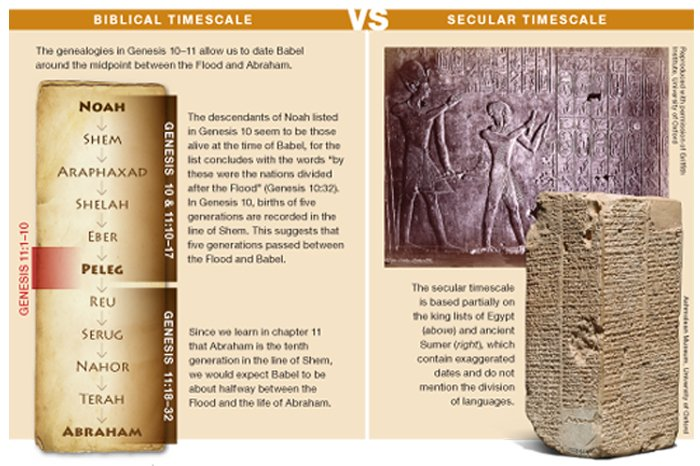 Bible vs. Secular Timescale