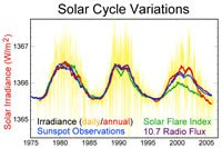 Solar cycle data