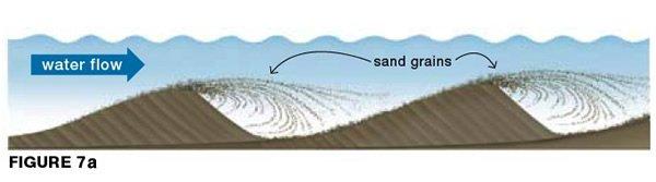 Water depositing sand