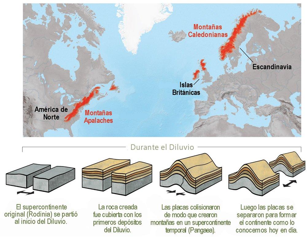 ¿Cómo sabemos que el Pangea no es el continente creado?