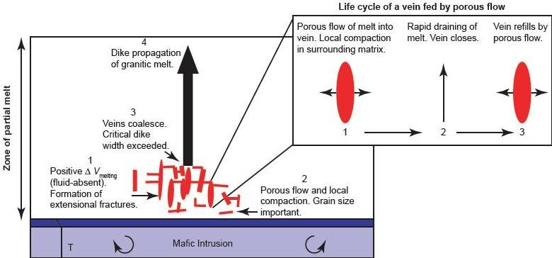 Granite Formation