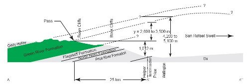 Green River Formation Cross-Section