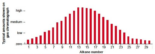 Fig. 1. Alkane distribution of a typical light oil.