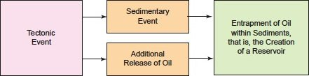 Synchronous geo-events showing development of an oil reservoir.