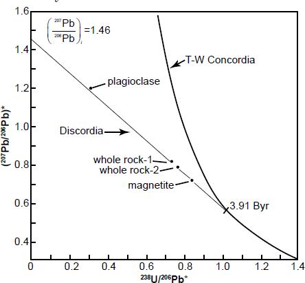 Euxenite radioactive dating