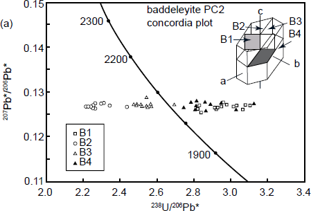 Problems with the U-Pb Radioisotope Dating Methods—2  U and