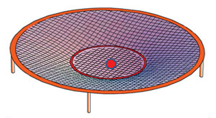 "Red ball represents ""the deep"" and the trampoline represents space at the beginning of Creation. Adapted from Vardiman and Humphreys (2010)."