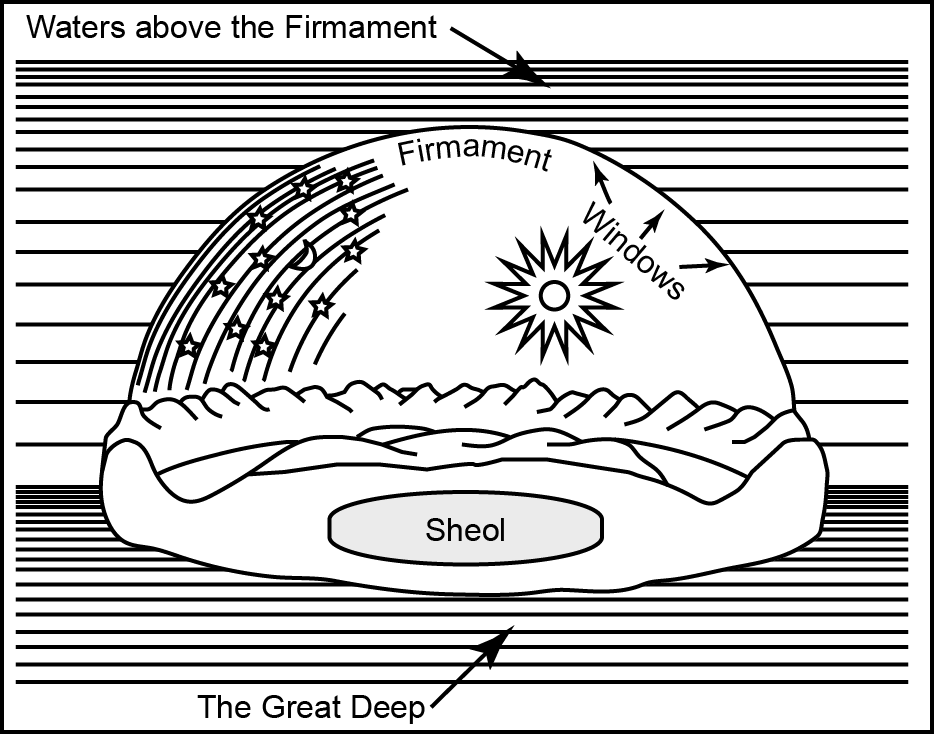 Ancient Hebrew Conception of the Firmament in Harper's Bible Dictionary
