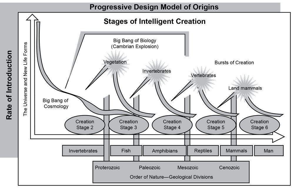 Progressive Design Model of Origins